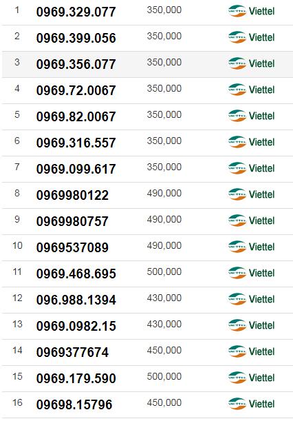 List Sim Số Đẹp Đầu 0969 giá Dưới 500 Ngàn (giá t9/2017)